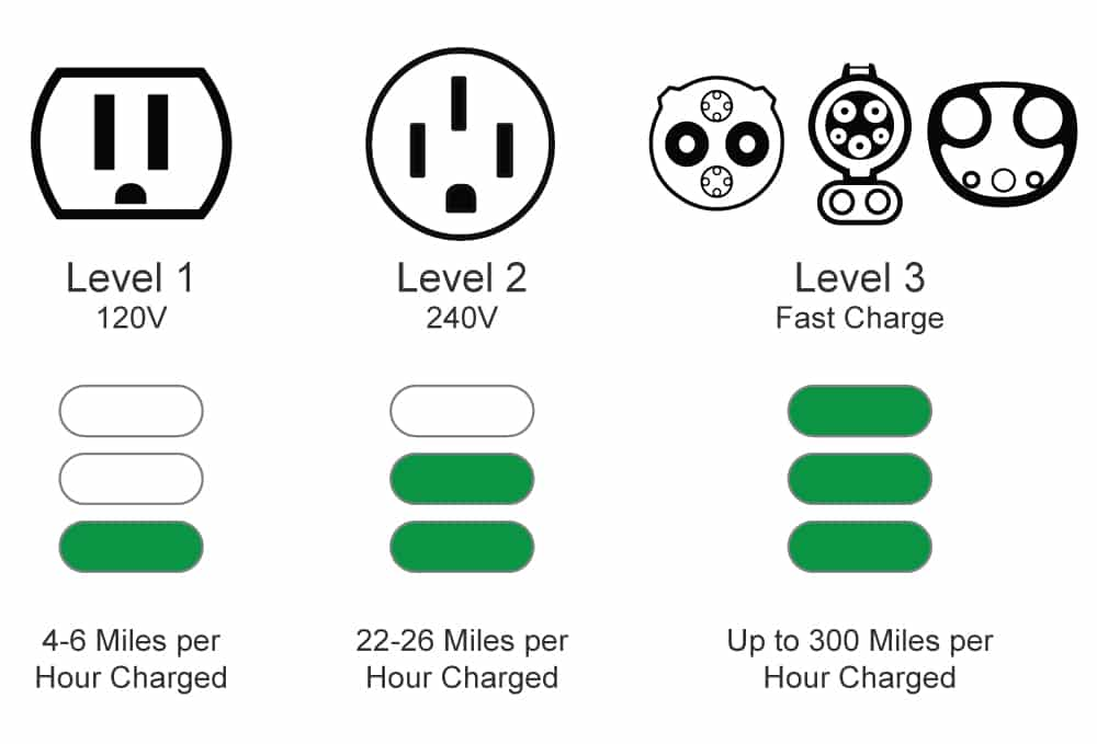 Charging Levels for an EV